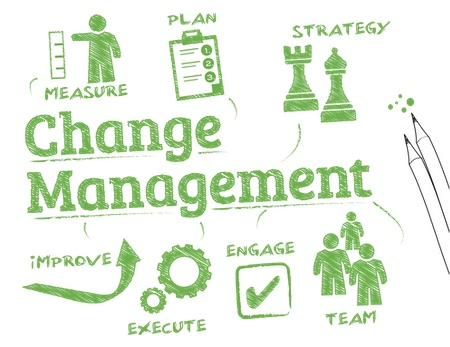 """Hand drawn diagram around the components of """"Change Management"""""""