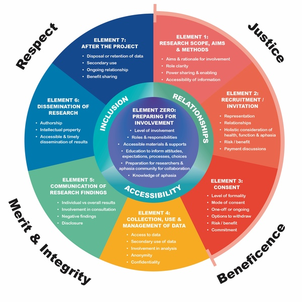 A large circular graphic about Element 0